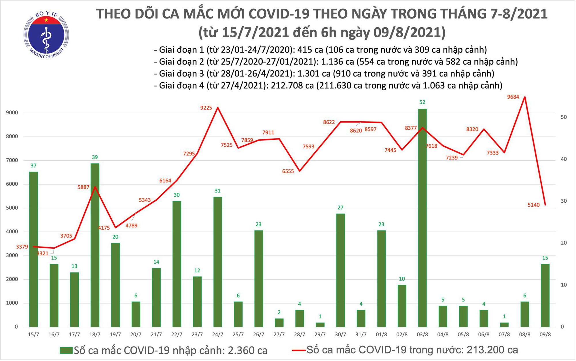 Sáng 9/8: Thêm 5.155 ca mắc COVID-19 tại 22 tỉnh, thành phố, riêng Bình Dương 1.725 ca - Ảnh 1.