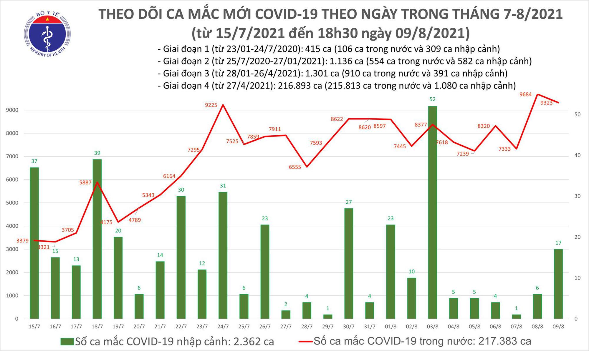 Tối 9/8: Thêm 4.185 ca COVID-19, tổng trong ngày là 9.340 ca mắc và 4.423 bệnh nhân khỏi - Ảnh 1.