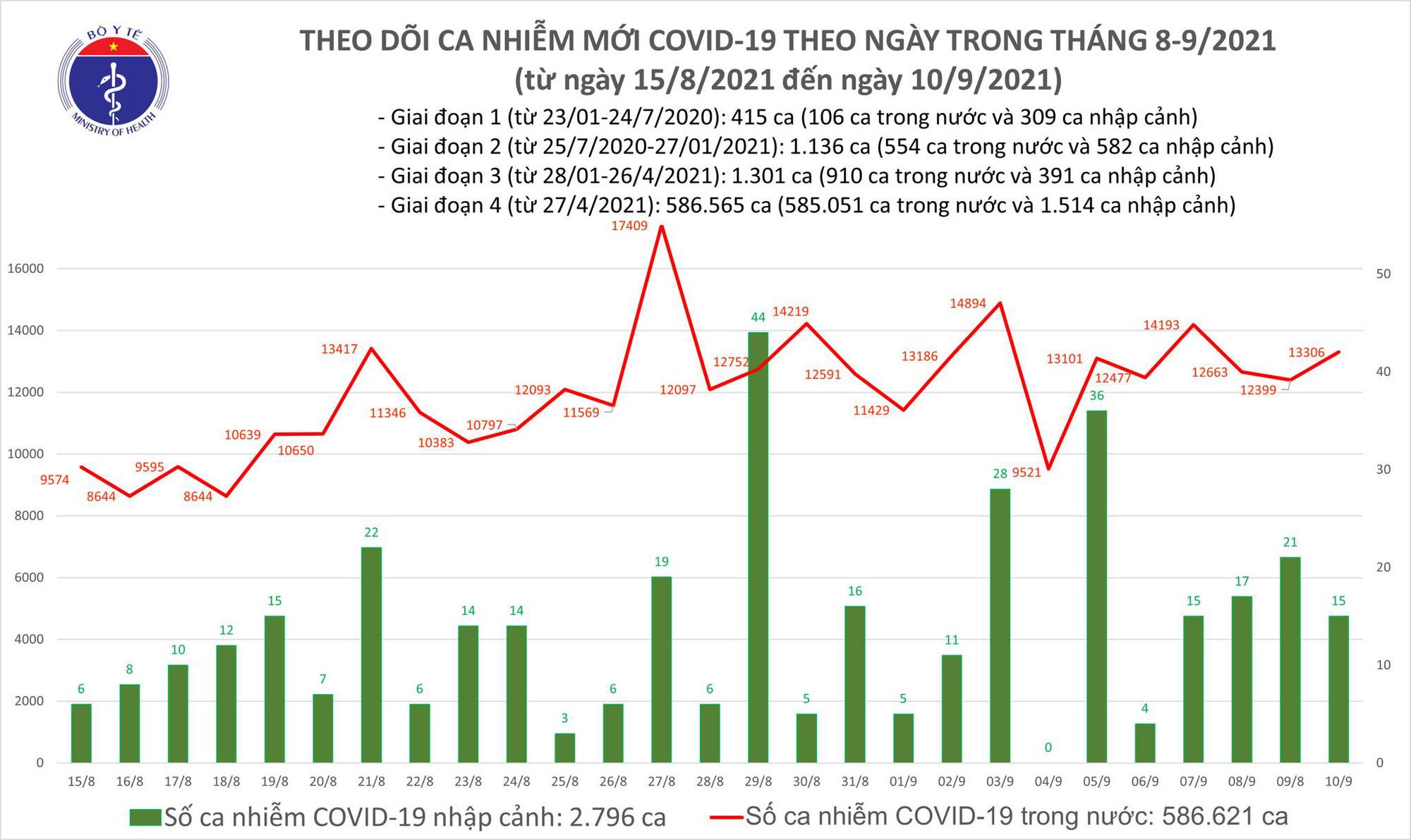 Ngày 10/9: Thêm 13.321 ca mắc COVID-19, TP HCM và Bình Dương chiếm đến hơn 11.100 ca - Ảnh 2.