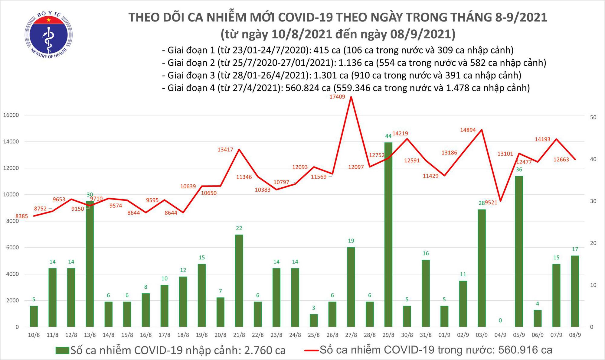 Ngày 8/9: Thêm 12.680 ca mắc COVID-19, TP HCM và Bình Dương đã gần 10.500 ca - Ảnh 2.