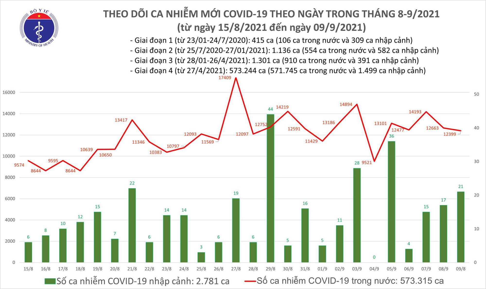 Ngày 9/9: Việt Nam ghi nhận 12.420 ca mắc COVID-19 và 12.523 bệnh nhân khỏi - Ảnh 2.