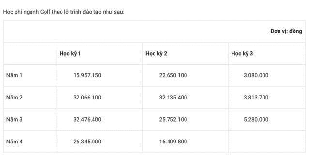 Ngành học được mệnh danh dành cho giới nhà giàu Việt Nam, học phí đã 215 triệu đồng/4 năm nhưng dân tình còn đòi tăng lên 1 tỷ! - Ảnh 1.