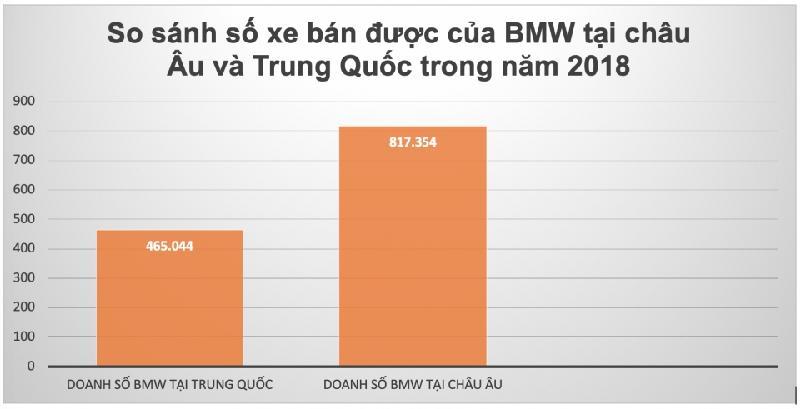 Một mình Trung Quốc có doanh số xe BMW bằng 60% toàn châu Âu