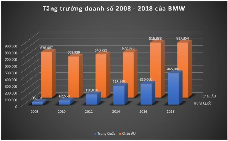 Trong vòng 10 năm gần đây, doanh số BMW tại Trung Quốc đã tăng trưởng lên đến 1321%. Con số này tại châu Âu chỉ là 20,8%