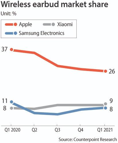 Tai nghe không dây giờ đây đã trở thành chiến trường mới đối với các nhà sản xuất điện thoại