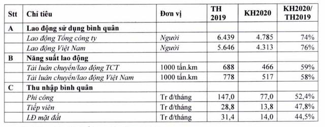 """Vietnam Airlines dự kiến lỗ 15.000 tỷ đồng: Lương """"khủng"""" phi công ra sao? - Ảnh 2."""