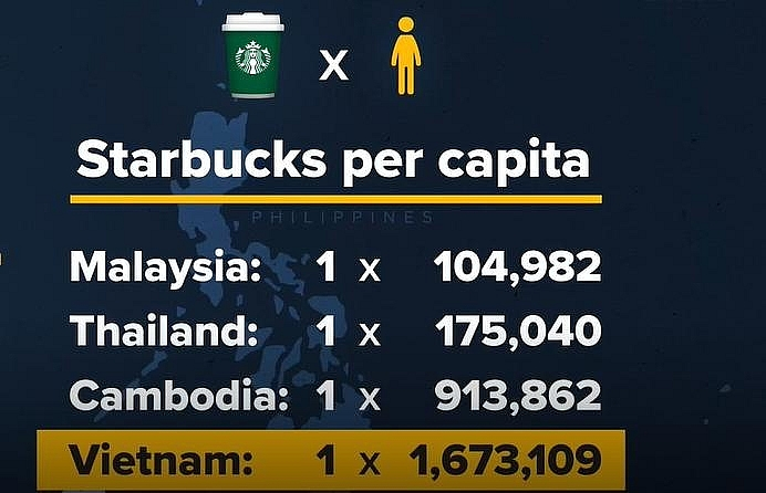 starbucks coffee bean and tea leaf losing to vietnamese chains