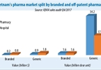 VN pharma landscape set for shake-up
