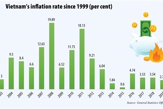 2020 inflation rate rides on outbreak eventualities