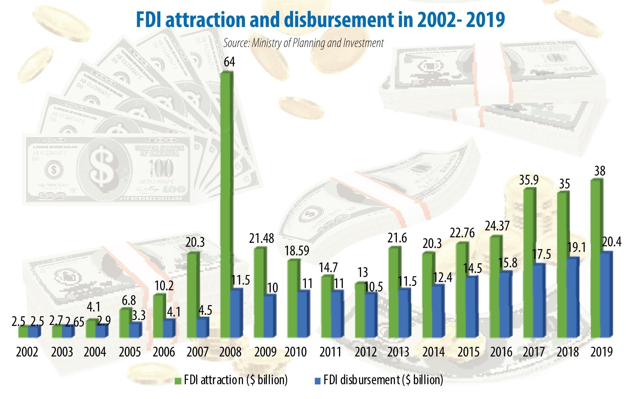 grounds for new hope to unfreeze fdi process