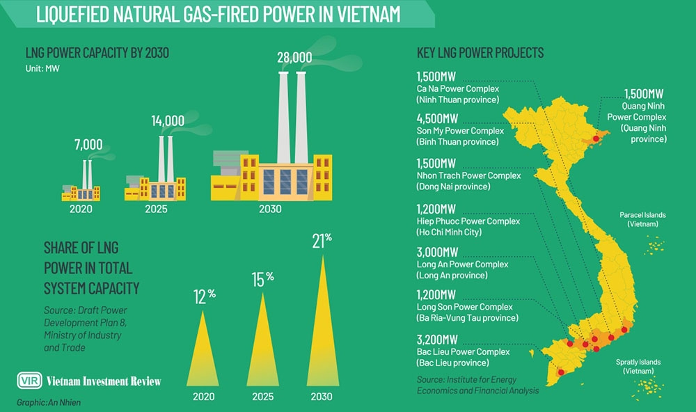 1533 p8 9 full steam ahead for lng capacities to omit fossil fuels