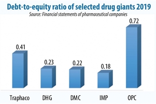 Vietnamese drugmakers tackling disrupted supply chain