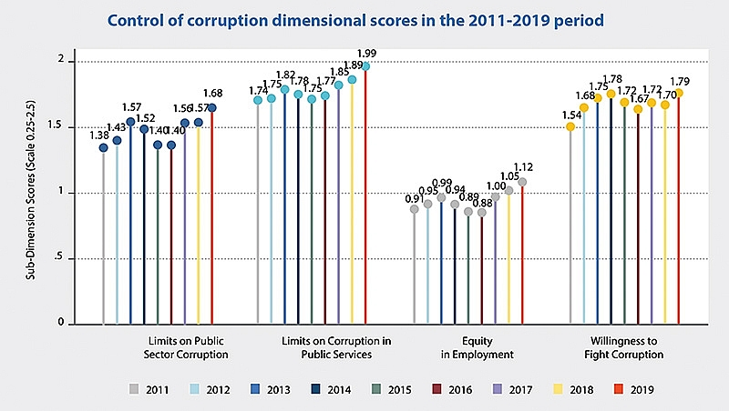 1490p2 anti corruption charge in vietnam commended