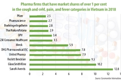 Multinationals riding high in Vietnam's pharma landscape