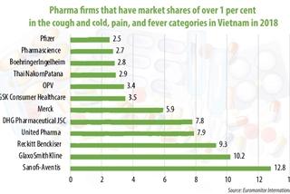Multinationals riding high in Vietnam's pharma landscape