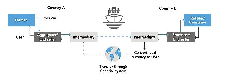 trading commodities on blockchain