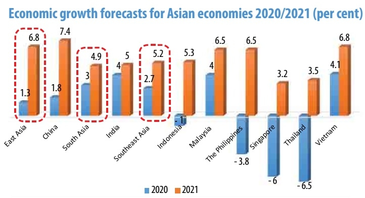 1498p2 nations economic forecast leads way