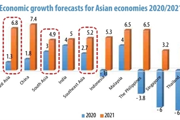Nation's economic forecast leads way