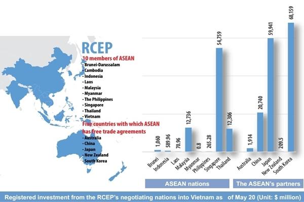 RCEP benefits on horizon for ASEAN