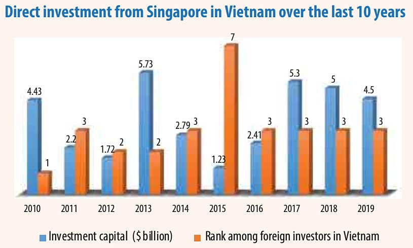 1503p7 heavy singapore investment rolls on through new normal