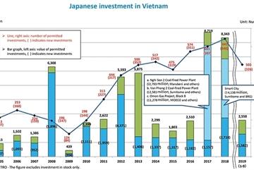 Japan deepens involvement in Vietnam technology scene