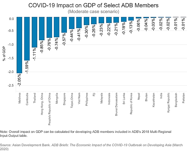 adb covid 19 impact cost 041 per cent of vietnams gdp