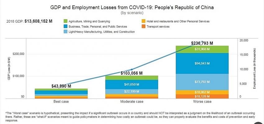 adb covid 19 impact cost 041 per cent of vietnams gdp
