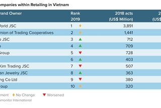 Central Group slows down performance in Vietnam