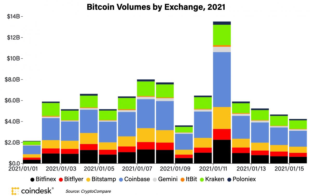 Bitcoin giam gia manh anh 1