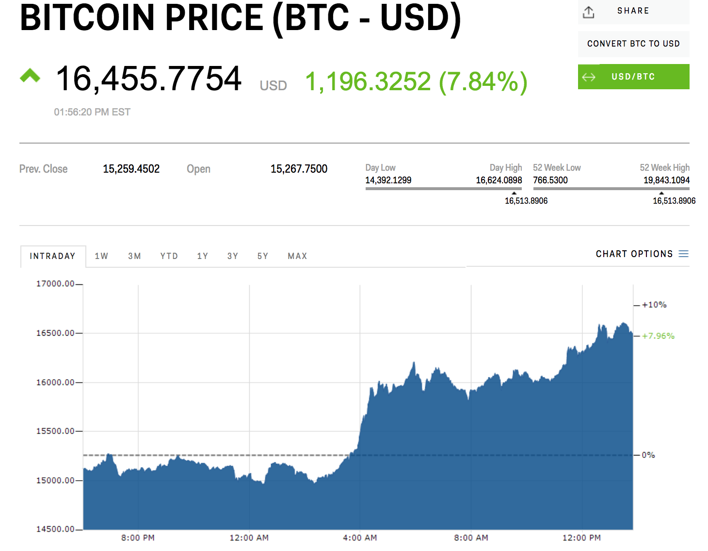 Muc loi tuc bat ngo tu Bitcoin anh 1