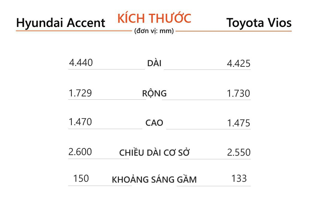 so sanh Hyundai Accent va Toyota Vios 2021 anh 8