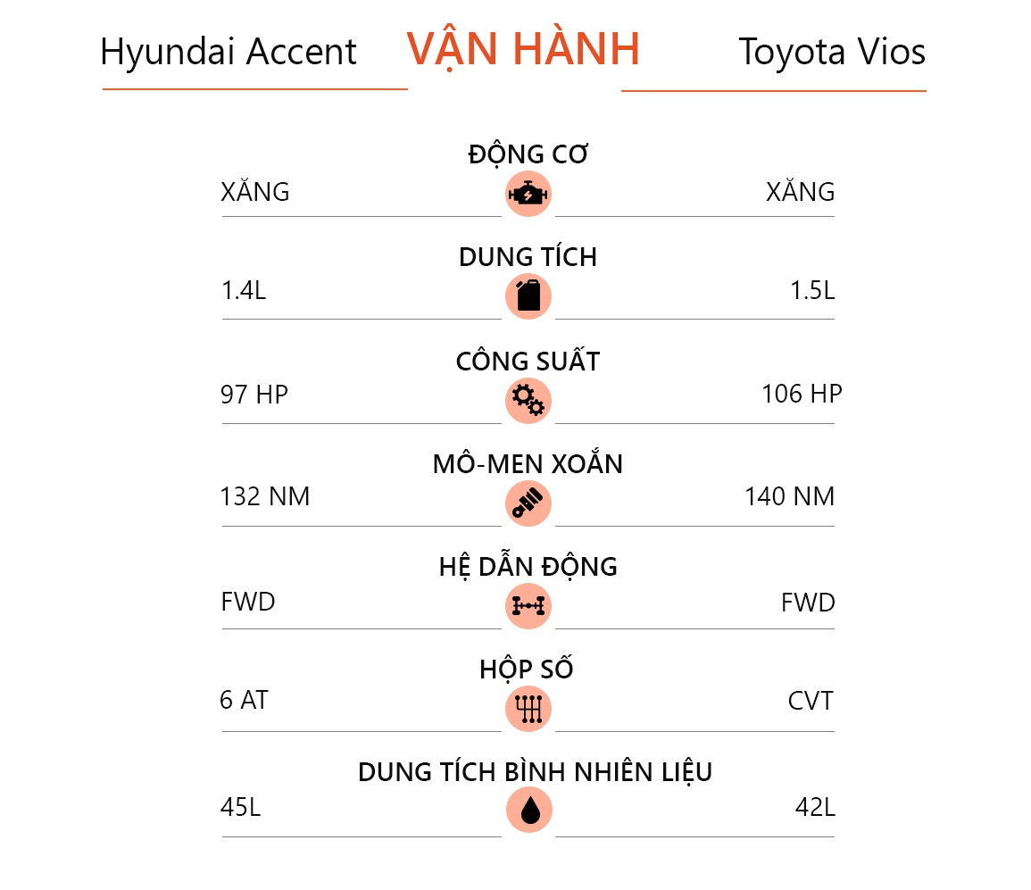 so sanh Hyundai Accent va Toyota Vios 2021 anh 13