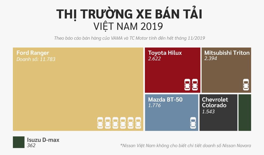 10 xe ban chay nhat Viet Nam o cac phan khuc hinh anh 18 Ban_tai.jpg