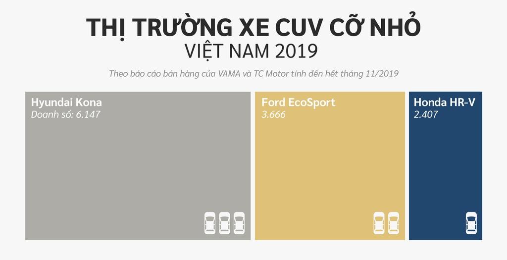 10 xe ban chay nhat Viet Nam o cac phan khuc hinh anh 12 CUV_co_nho.jpg