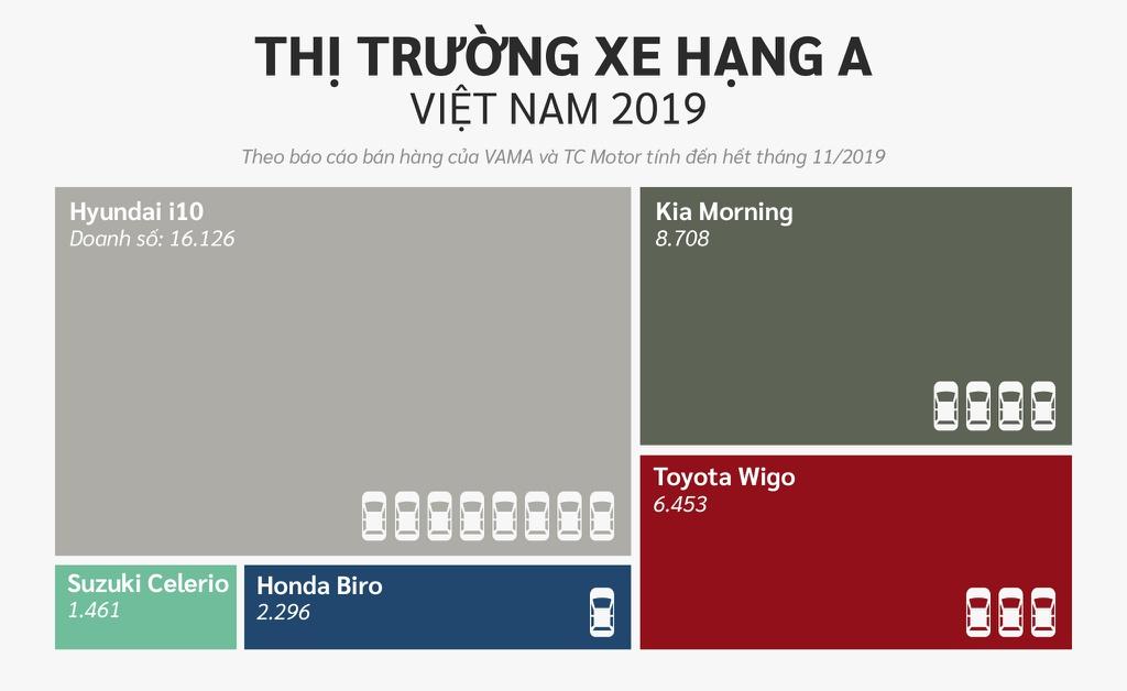 10 xe ban chay nhat Viet Nam o cac phan khuc hinh anh 2 Hang_A.jpg