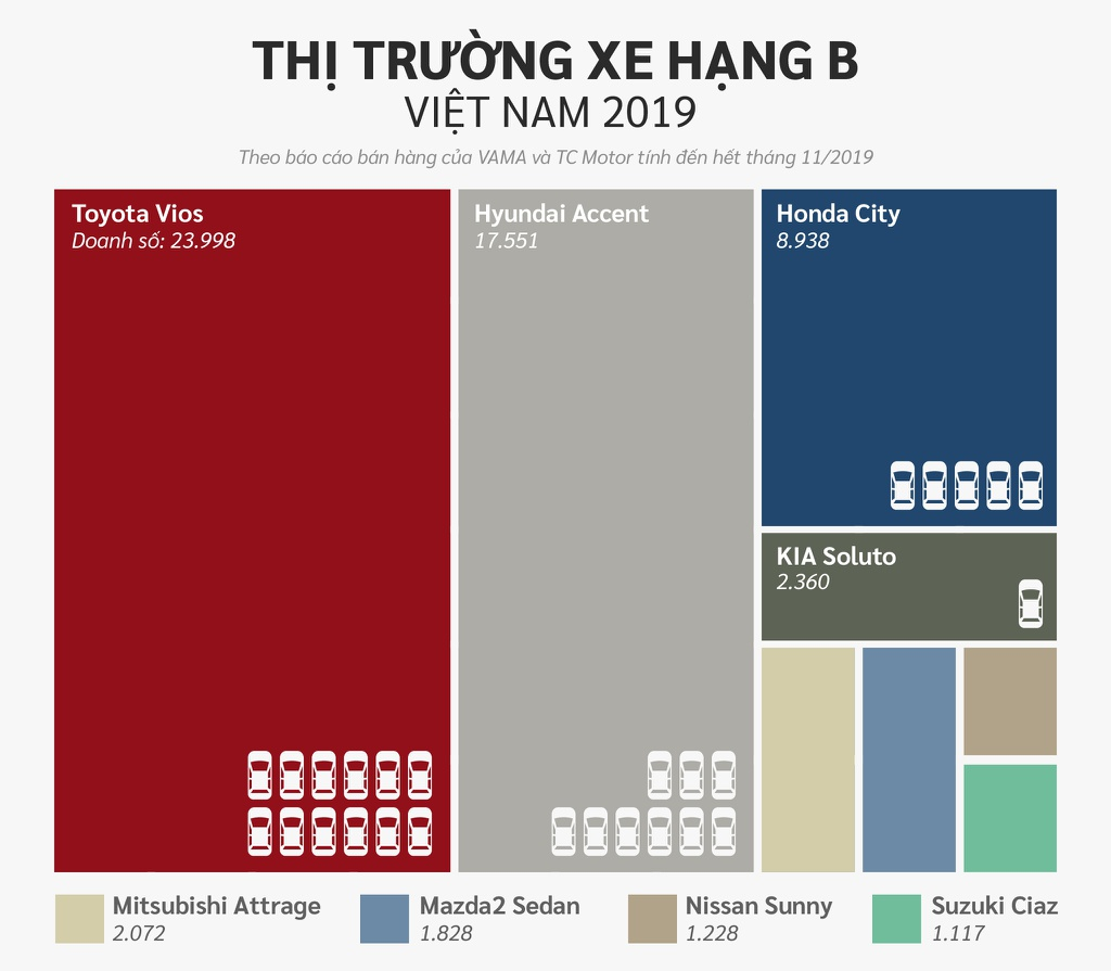 10 xe ban chay nhat Viet Nam o cac phan khuc hinh anh 4 Hang_B.jpg