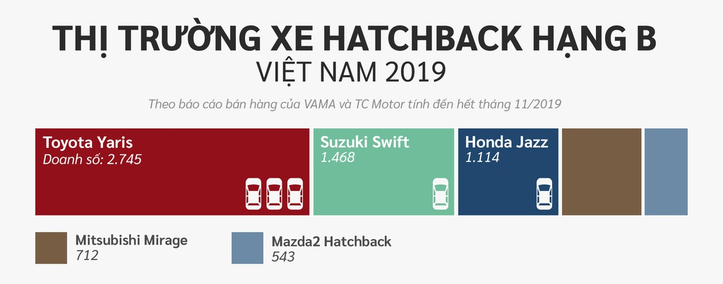 10 xe ban chay nhat Viet Nam o cac phan khuc hinh anh 6 Hatchback_hang_B.jpg
