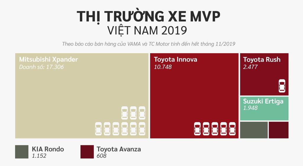 10 xe ban chay nhat Viet Nam o cac phan khuc hinh anh 20 SUV.jpg