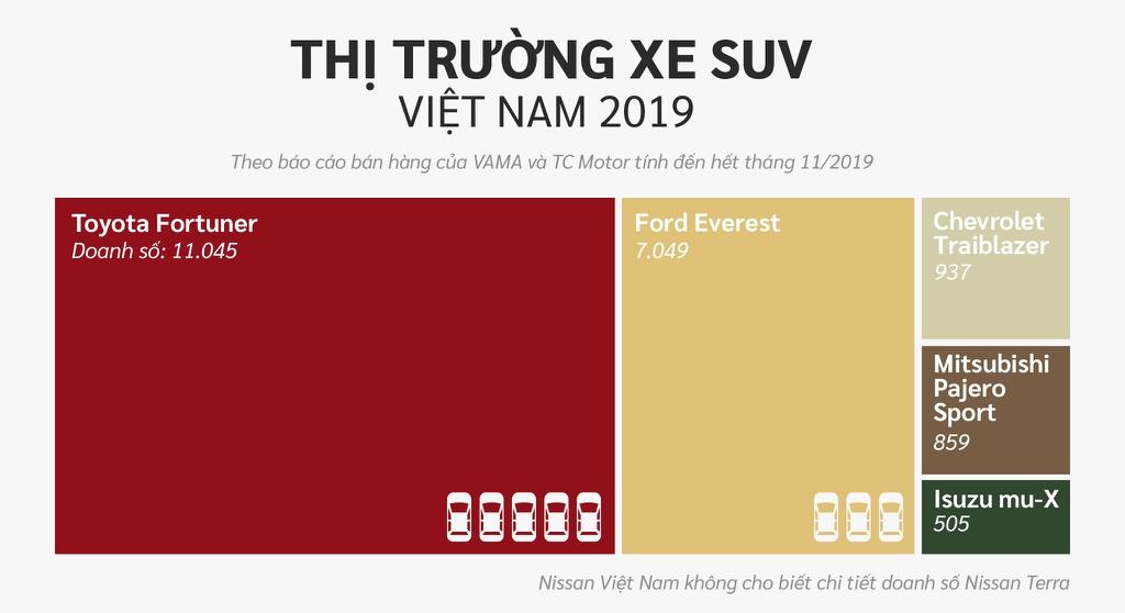 10 xe ban chay nhat Viet Nam o cac phan khuc hinh anh 16 SUV.jpg