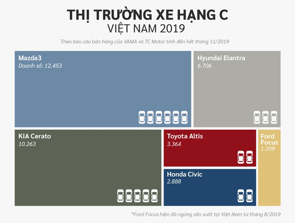10 xe ban chay nhat Viet Nam o cac phan khuc hinh anh 8 Hang_C.jpg