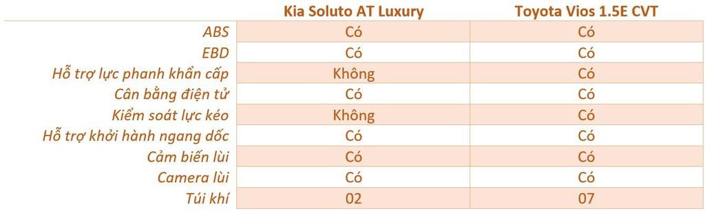 500 trieu dong chon Kia Soluto AT Luxury hay Toyota Vios 1.5E CVT? hinh anh 17 an_toan_soluto_vios_zing.jpg