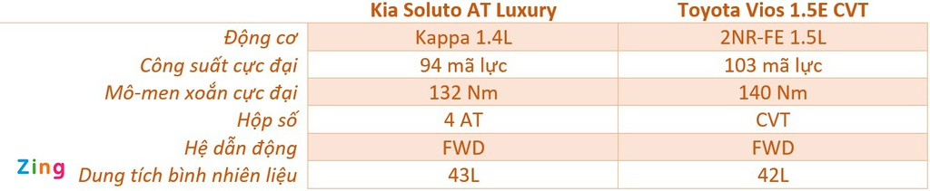 500 trieu dong chon Kia Soluto AT Luxury hay Toyota Vios 1.5E CVT? hinh anh 16 dong_co_soluto_vios_zing.jpg