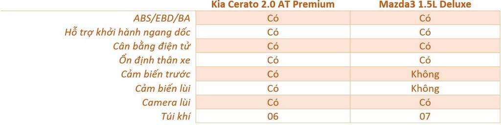 Chon Mazda3 1.5L Deluxe hay Kia Cerato 2.0 Premium voi 700 trieu dong? hinh anh 14 an_toan.jpg