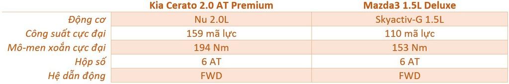 Chon Mazda3 1.5L Deluxe hay Kia Cerato 2.0 Premium voi 700 trieu dong? hinh anh 13 dong_co.jpg