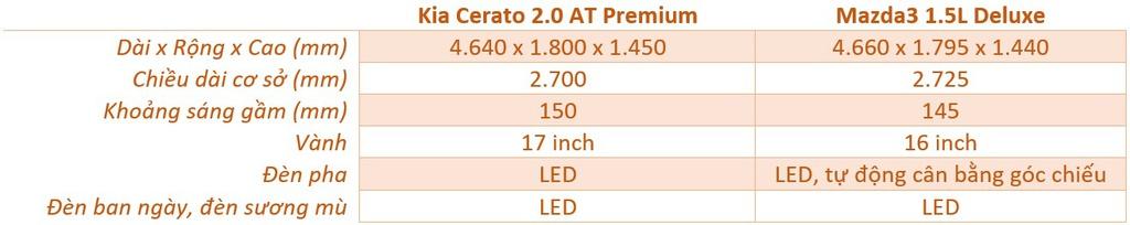 Chon Mazda3 1.5L Deluxe hay Kia Cerato 2.0 Premium voi 700 trieu dong? hinh anh 7 ngoai_that.jpg