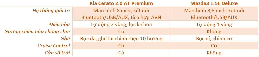 Chon Mazda3 1.5L Deluxe hay Kia Cerato 2.0 Premium voi 700 trieu dong? hinh anh 12 noi_that.jpg