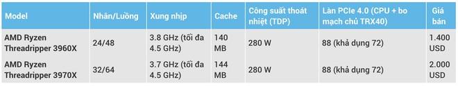 AMD trinh lang CPU may tinh manh nhat the gioi hinh anh 2