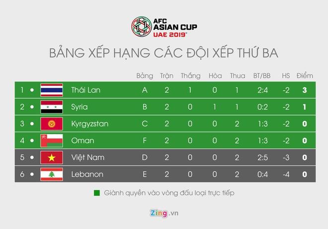 Kich ban nao de tuyen Viet Nam vuot qua vong bang Asian Cup 2019? hinh anh 6