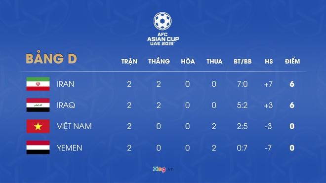 Kich ban nao de tuyen Viet Nam vuot qua vong bang Asian Cup 2019? hinh anh 3